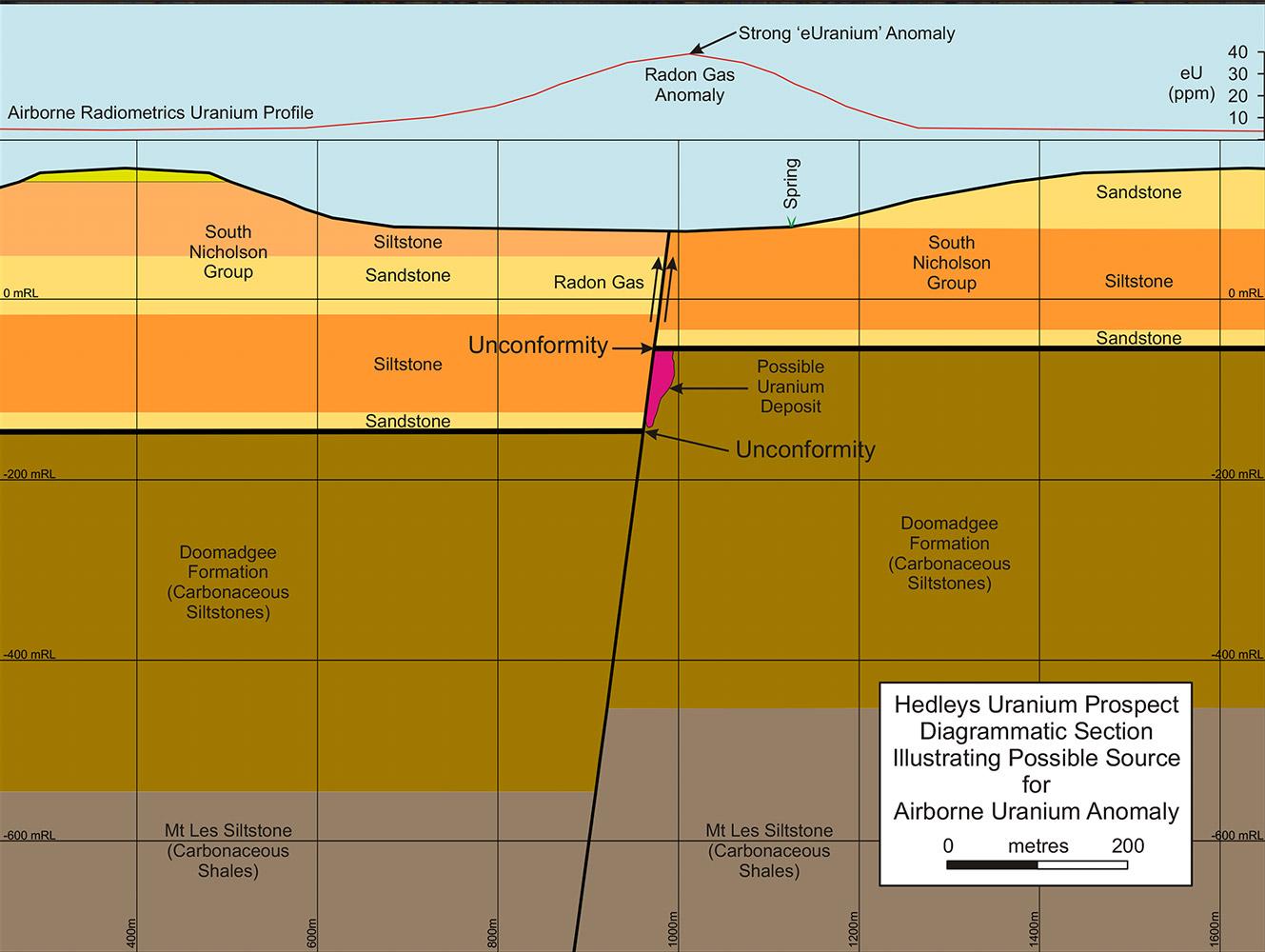 Hedleys Uranium
